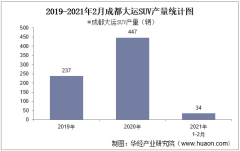 2021年2月成都大运SUV产销量及产销差额统计分析