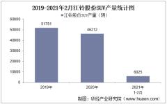 2021年2月江铃股份SUV产销量及产销差额统计分析