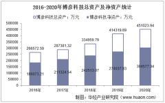 2016-2020年博彦科技(002649)总资产、总负债、营业收入、营业成本及净利润统计