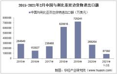 2021年2月中国与利比亚双边贸易额与贸易差额统计