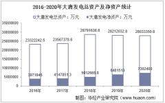 2016-2020年大唐发电(601991)总资产、总负债、营业收入、营业成本及净利润统计
