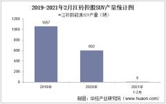 2021年2月江铃新能源SUV产量统计分析