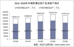 2016-2020年中视传媒(600088)总资产、总负债、营业收入、营业成本及净利润统计
