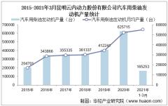 2021年3月昆明云内动力股份有限公司汽车用柴油发动机产量、销量及产销差额统计分析