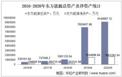 2016-2020年东方能源(000958)总资产、总负债、营业收入、营业成本及净利润统计