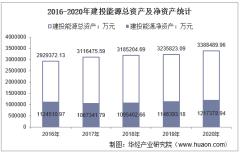2016-2020年建投能源(000600)总资产、总负债、营业收入、营业成本及净利润统计
