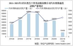 2021年3月江西五十铃发动机有限公司汽车用柴油发动机产量、销量及产销差额统计分析