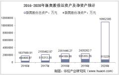 2016-2020年新奥股份(600803)总资产、总负债、营业收入、营业成本及净利润统计