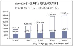 2016-2020年中远海科(002401)总资产、总负债、营业收入、营业成本及净利润统计