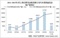 2021年3月上海日野发动机有限公司汽车用柴油发动机产量、销量及产销差额统计分析