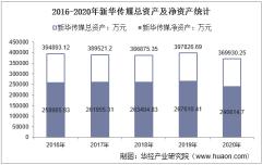 2016-2020年新华传媒(600825)总资产、总负债、营业收入、营业成本及净利润统计