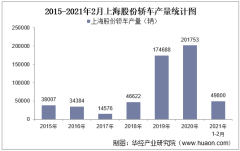2021年2月上海股份轿车产销量及产销差额统计分析