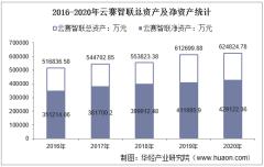 2016-2020年云赛智联(600602)总资产、总负债、营业收入、营业成本及净利润统计