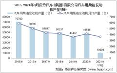 2021年3月庆铃汽车(集团)有限公司汽车用柴油发动机产量及销量统计分析
