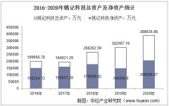 2016-2020年姚记科技(002605)总资产、总负债、营业收入、营业成本及净利润统计