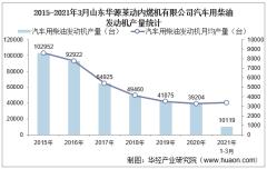 2021年3月山东华源莱动内燃机有限公司汽车用柴油发动机产量、销量及产销差额统计分析