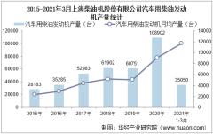 2021年3月上海柴油机股份有限公司汽车用柴油发动机产量、销量及产销差额统计分析