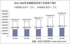 2016-2020年申能股份(600642)总资产、总负债、营业收入、营业成本及净利润统计