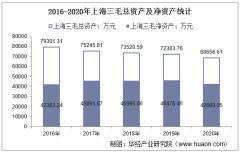 2016-2020年上海三毛(600689)总资产、总负债、营业收入、营业成本及净利润统计