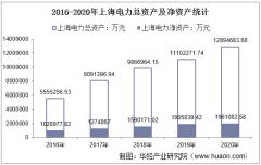 2016-2020年上海电力(600021)总资产、总负债、营业收入、营业成本及净利润统计
