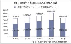 2016-2020年上海电影(601595)总资产、总负债、营业收入、营业成本及净利润统计