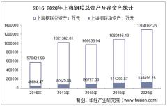 2016-2020年上海钢联(300226)总资产、总负债、营业收入、营业成本及净利润统计