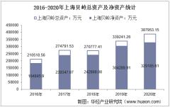 2016-2020年上海贝岭(600171)总资产、总负债、营业收入、营业成本及净利润统计
