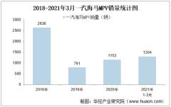 2021年3月一汽海马MPV销量及各车型销量统计分析