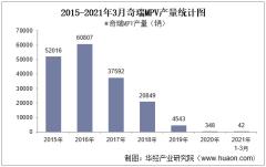 2021年3月奇瑞MPV产销量及各车型产销结构统计分析