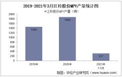 2021年3月江铃股份MPV产销量、产销差额及各车型产销结构统计分析