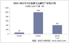 2021年3月成都大运MPV产量及各车型产量统计分析