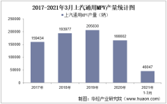 2021年3月上汽通用MPV产销量、产销差额及各车型产销结构统计分析