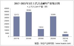 2021年3月上汽大众MPV产销量、产销差额及各车型产销结构统计分析