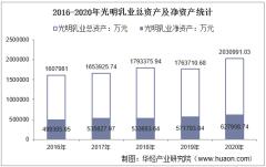 2016-2020年光明乳业(600597)总资产、总负债、营业收入、营业成本及净利润统计