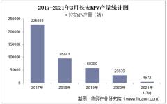 2021年3月长安MPV产销量、产销差额及各车型产销结构统计分析