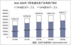 2016-2020年飞科电器(603868)总资产、总负债、营业收入、营业成本及净利润统计