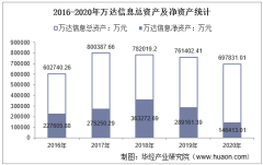 2016-2020年万达信息(300168)总资产、总负债、营业收入、营业成本及净利润统计