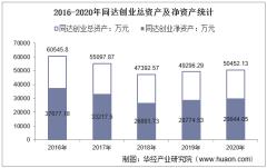 2016-2020年同达创业(600647)总资产、总负债、营业收入、营业成本及净利润统计