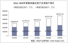 2016-2020年泰胜风能(300129)总资产、总负债、营业收入、营业成本及净利润统计