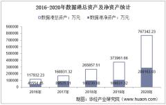 2016-2020年数据港(603881)总资产、总负债、营业收入、营业成本及净利润统计