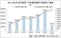 2021年1-3月中国第一汽车集团有限公司商用车产量、销量及产销差额统计分析