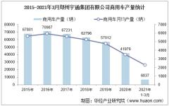 2021年1-3月郑州宇通集团有限公司商用车产量、销量及产销差额统计分析