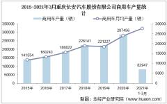 2021年1-3月重庆长安汽车股份有限公司商用车产量、销量及产销差额统计分析