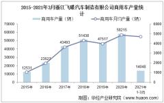 2021年1-3月浙江飞碟汽车制造有限公司商用车产量、销量及产销差额统计分析