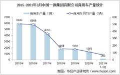 2021年1-3月中国一拖集团有限公司商用车产量、销量及产销差额统计分析