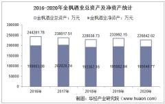 2016-2020年金枫酒业(600616)总资产、总负债、营业收入、营业成本及净利润统计