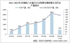 2021年1-3月湖北三江航天万山特种车辆有限公司汽车产量及销量统计分析