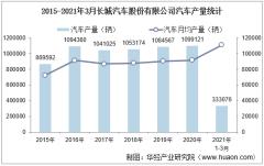 2021年1-3月长城汽车股份有限公司汽车产量、销量及产销差额统计分析