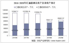 2016-2020年汇通能源(600605)总资产、总负债、营业收入、营业成本及净利润统计