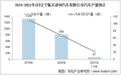 2021年1-3月辽宁航天凌河汽车有限公司汽车产量、销量及产销差额统计分析